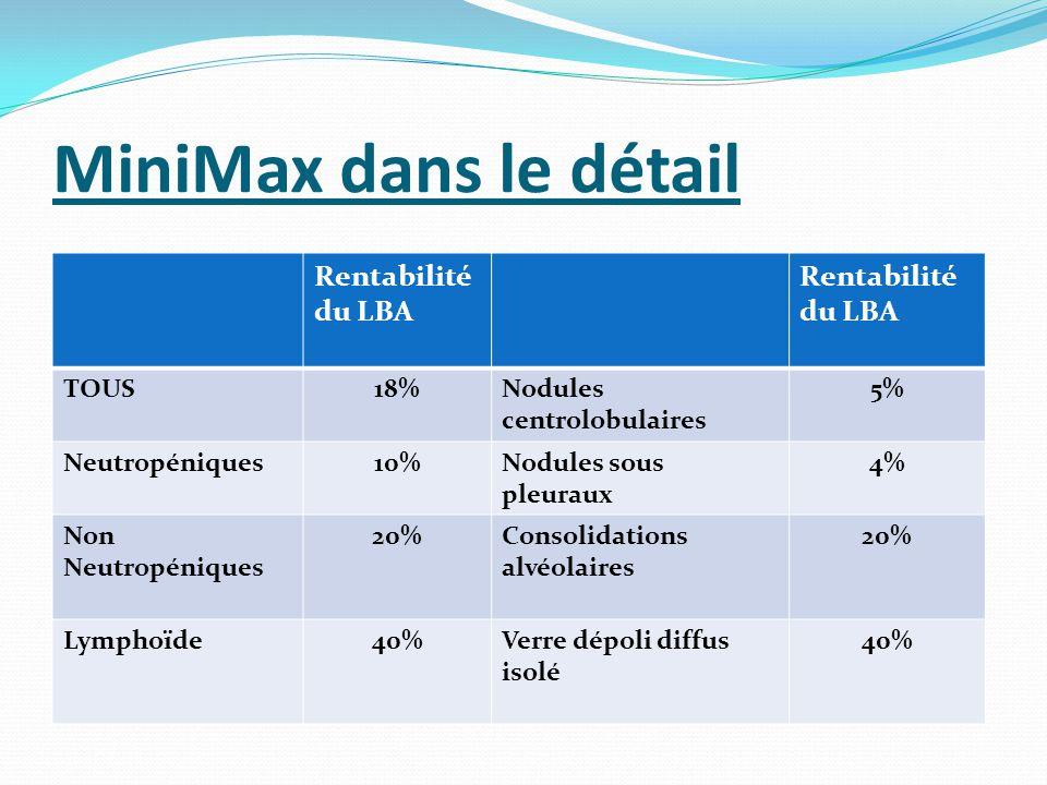 MiniMax dans le détail Rentabilité du LBA Rentabilité du LBA TOUS18%Nodules centrolobulaires 5% Neutropéniques10%Nodules sous pleuraux 4% Non Neutropéniques 20%Consolidations alvéolaires 20% Lymphoïde40%Verre dépoli diffus isolé 40%
