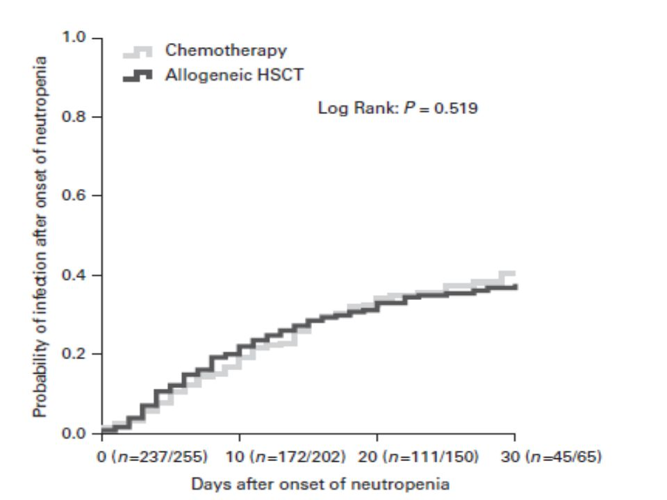 Clinical Assessment for Identifying Causes of Acute Respiratory Failure in Cancer Patients Schnell D et al.