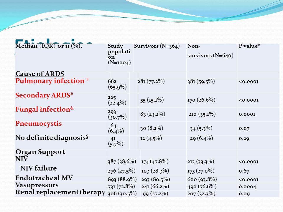 Etiologies Median (IQR) or n (%).