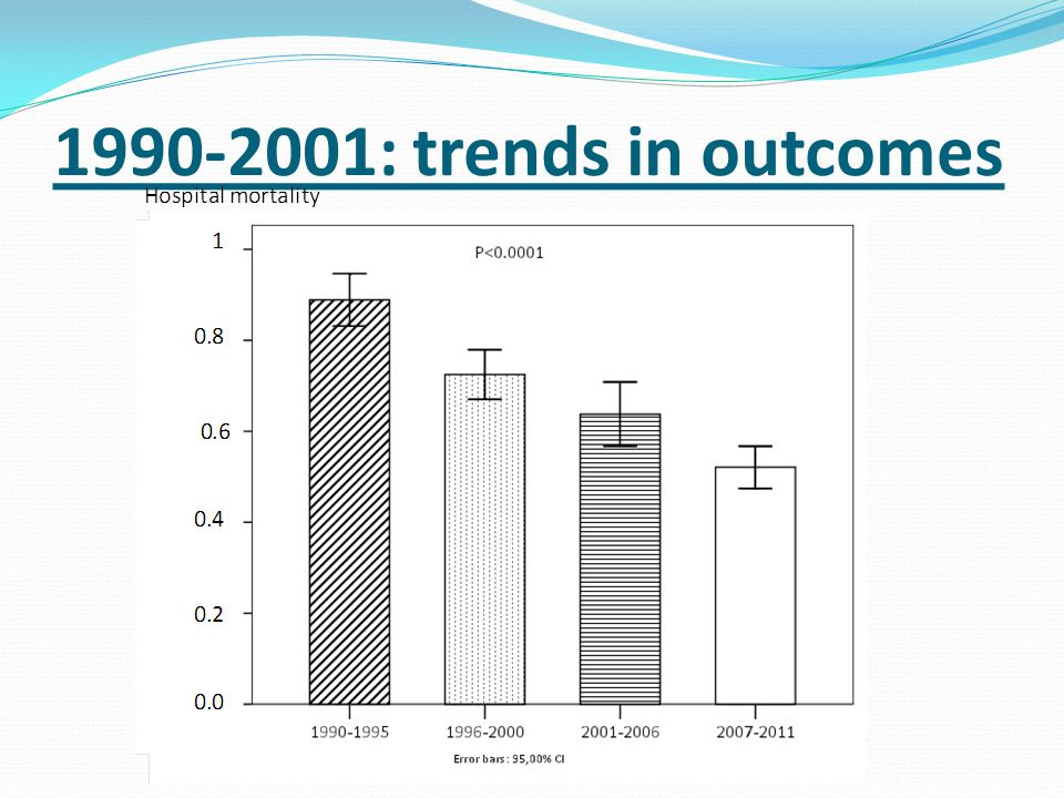 1990-2001: trends in outcomes