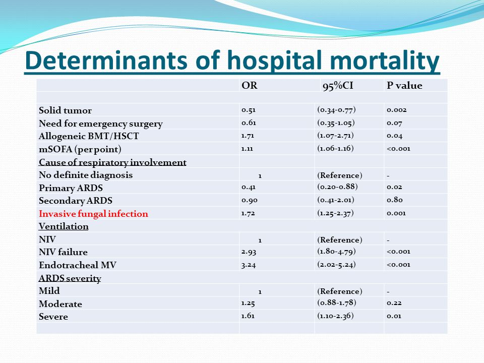 Determinants of hospital mortality OR95%CIP value Solid tumor 0.51(0.34-0.77)0.002 Need for emergency surgery 0.61(0.35-1.05)0.07 Allogeneic BMT/HSCT 1.71(1.07-2.71)0.04 mSOFA (per point) 1.11(1.06-1.16)<0.001 Cause of respiratory involvement No definite diagnosis 1(Reference)- Primary ARDS 0.41(0.20-0.88)0.02 Secondary ARDS 0.90(0.41-2.01)0.80 Invasive fungal infection 1.72(1.25-2.37)0.001 Ventilation NIV 1(Reference)- NIV failure 2.93(1.80-4.79)<0.001 Endotracheal MV 3.24(2.02-5.24)<0.001 ARDS severity Mild 1(Reference)- Moderate 1.25(0.88-1.78)0.22 Severe 1.61(1.10-2.36)0.01