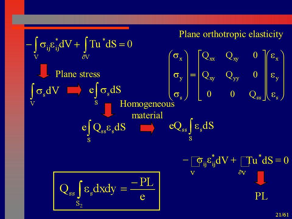 21/61 Plane stress Plane orthotropic elasticity Homogeneous material 0dSTudV V * V * ij   