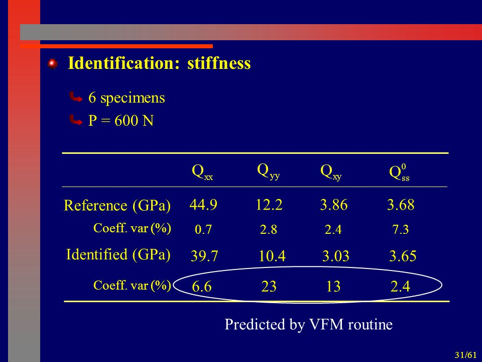31/61 Identification: stiffness 6 specimens P = 600 N Reference (GPa) 44.912.23.683.86 Coeff.