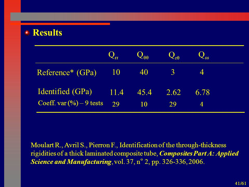 41/61 Results Reference* (GPa) 104043 Identified (GPa) 11.445.46.782.62 Coeff.