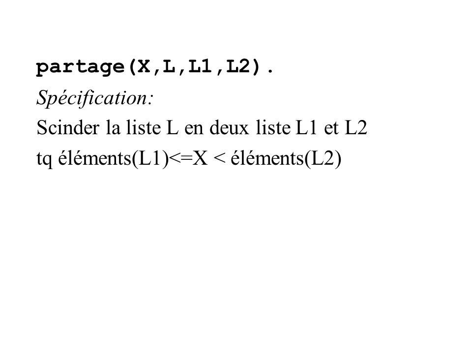 partage(X,L,L1,L2). Spécification: Scinder la liste L en deux liste L1 et L2 tq éléments(L1)<=X < éléments(L2)