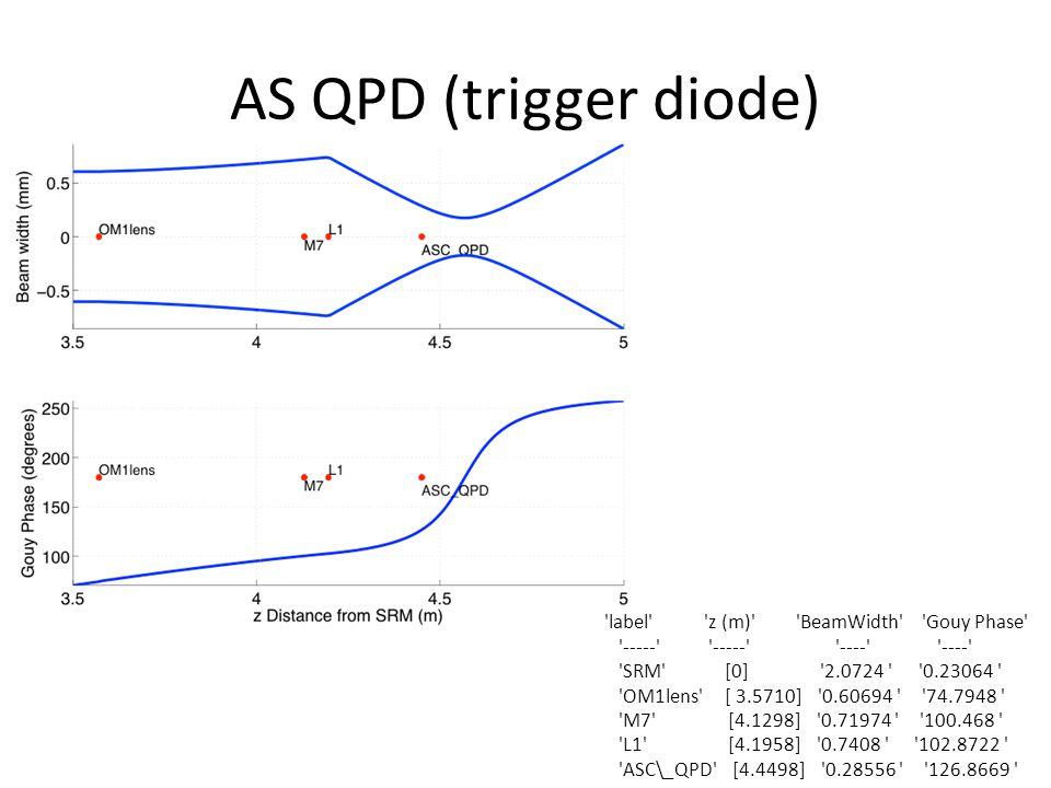 AS QPD (trigger diode) label z (m) BeamWidth Gouy Phase ----- ----- ---- ---- SRM [0] 2.0724 0.23064 OM1lens [ 3.5710] 0.60694 74.7948 M7 [4.1298] 0.71974 100.468 L1 [4.1958] 0.7408 102.8722 ASC\_QPD [4.4498] 0.28556 126.8669