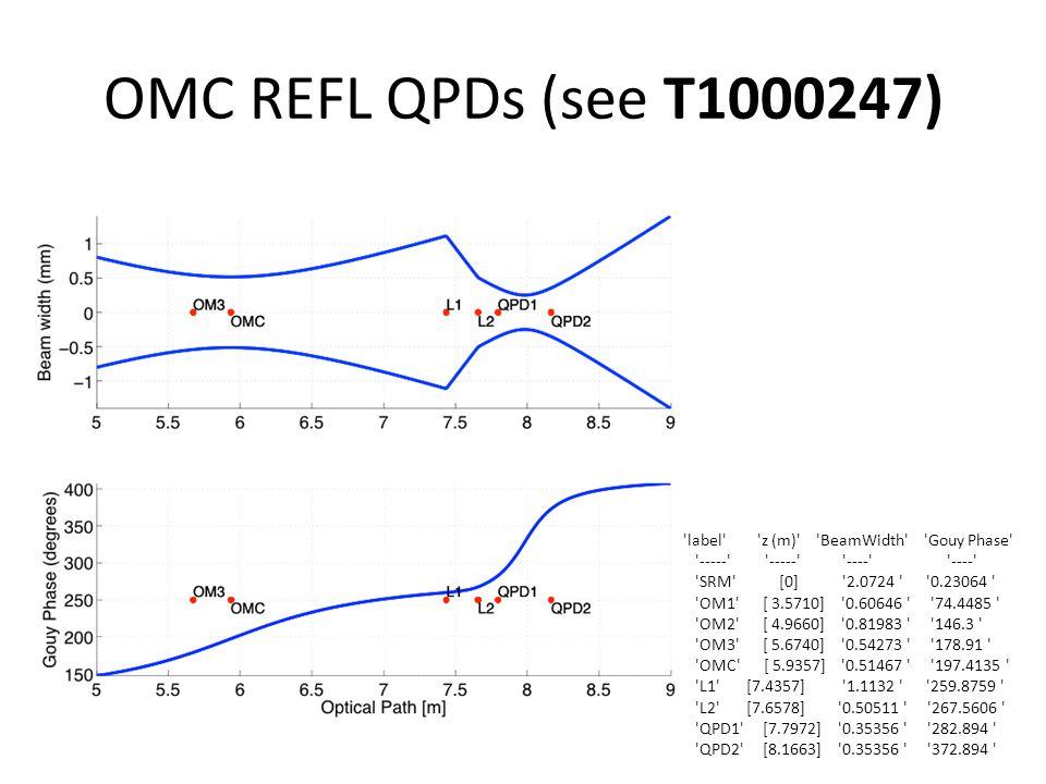 OMC REFL QPDs (see T1000247) label z (m) BeamWidth Gouy Phase ----- ----- ---- ---- SRM [0] 2.0724 0.23064 OM1 [ 3.5710] 0.60646 74.4485 OM2 [ 4.9660] 0.81983 146.3 OM3 [ 5.6740] 0.54273 178.91 OMC [ 5.9357] 0.51467 197.4135 L1 [7.4357] 1.1132 259.8759 L2 [7.6578] 0.50511 267.5606 QPD1 [7.7972] 0.35356 282.894 QPD2 [8.1663] 0.35356 372.894