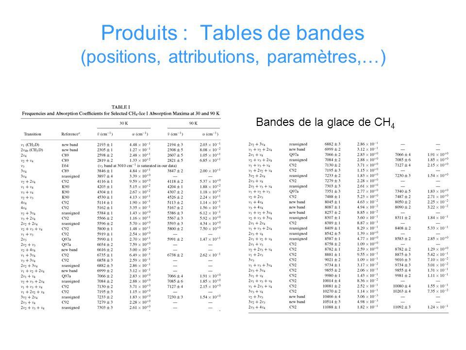 Produits : Tables de bandes (positions, attributions, paramètres,…) Bandes de la glace de CH 4