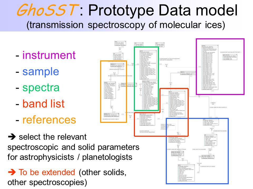- instrument - sample - spectra - band list - references  select the relevant spectroscopic and solid parameters for astrophysicists / planetologists  To be extended (other solids, other spectroscopies) GhoSST : Prototype Data model (transmission spectroscopy of molecular ices)
