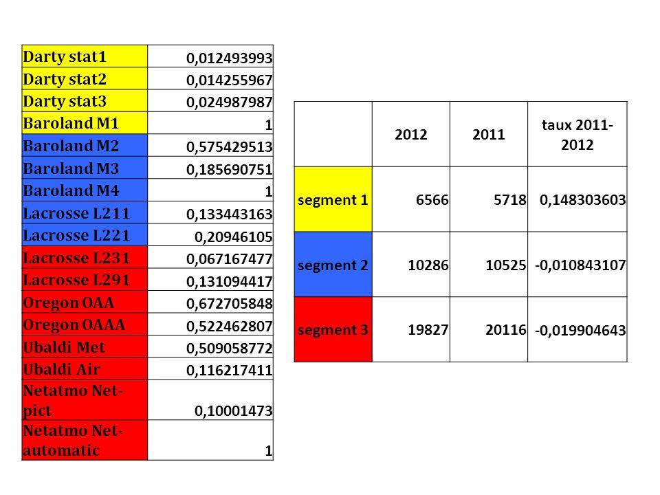 Darty stat1 0,012493993 Darty stat2 0,014255967 Darty stat3 0,024987987 Baroland M1 1 Baroland M2 0,575429513 Baroland M3 0,185690751 Baroland M4 1 La