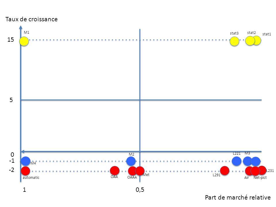 Taux de croissance Part de marché relative 0,51 0 5 15 -2 stat1 stat2 stat3 M1 M2 M3 M4 L211 L221 L231 L291 automatic OAA OAAA Met Air Net-pict