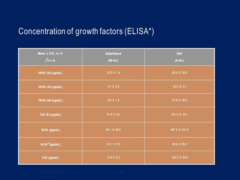 Concentration of growth factors (ELISA*) Mean ± S.D.; n = 9 ( † n = 4) Initial Blood (60 mL) PRP (6 mL) PDGF-AB (ng/mL) 10.2 ± 1.488.4 ± 28.8 PDGF-AA (ng/mL) 2.7 ± 0.522.2 ± 4.2 PDGF-BB (ng/mL) 5.8 ± 1.457.8 ± 36.6 TGF- ß 1 (ng/mL) 41.8 ± 9.5231.6 ± 49.1 VEGF (pg/mL) 83.1 ± 65.5597.4 ± 431.4 bFGF † (pg/mL) 10.7 ± 2.948.4 ± 25.0 EGF (pg/mL) 12.9 ± 6.2163.3 ± 49.4 *ELISA = Enzyme-Linked ImmunoSorbent Assay Data on file