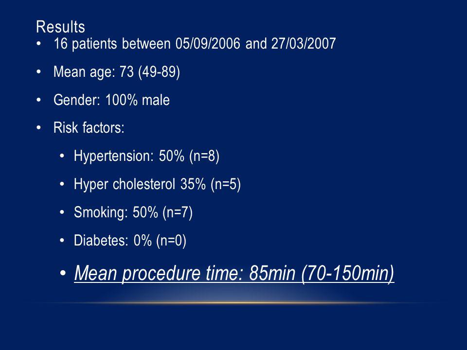 Results 16 patients between 05/09/2006 and 27/03/2007 Mean age: 73 (49-89) Gender: 100% male Risk factors: Hypertension: 50% (n=8) Hyper cholesterol 35% (n=5) Smoking: 50% (n=7) Diabetes: 0% (n=0) Mean procedure time: 85min (70-150min)