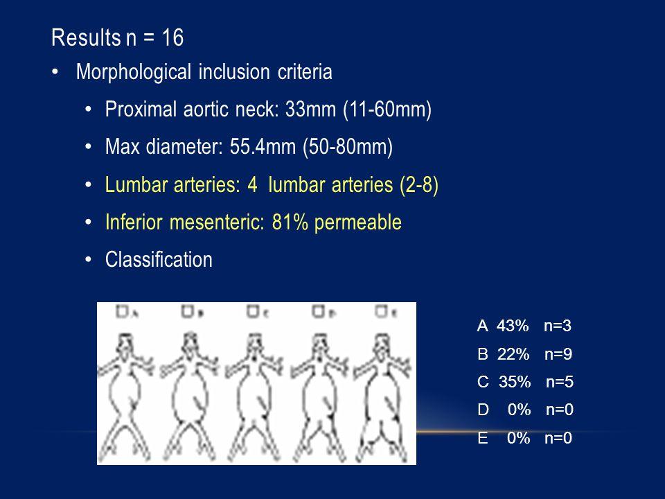 Results n = 16 Morphological inclusion criteria Proximal aortic neck: 33mm (11-60mm) Max diameter: 55.4mm (50-80mm) Lumbar arteries: 4 lumbar arteries (2-8) Inferior mesenteric: 81% permeable Classification A 43% n=3 B 22% n=9 C 35% n=5 D 0% n=0 E 0% n=0