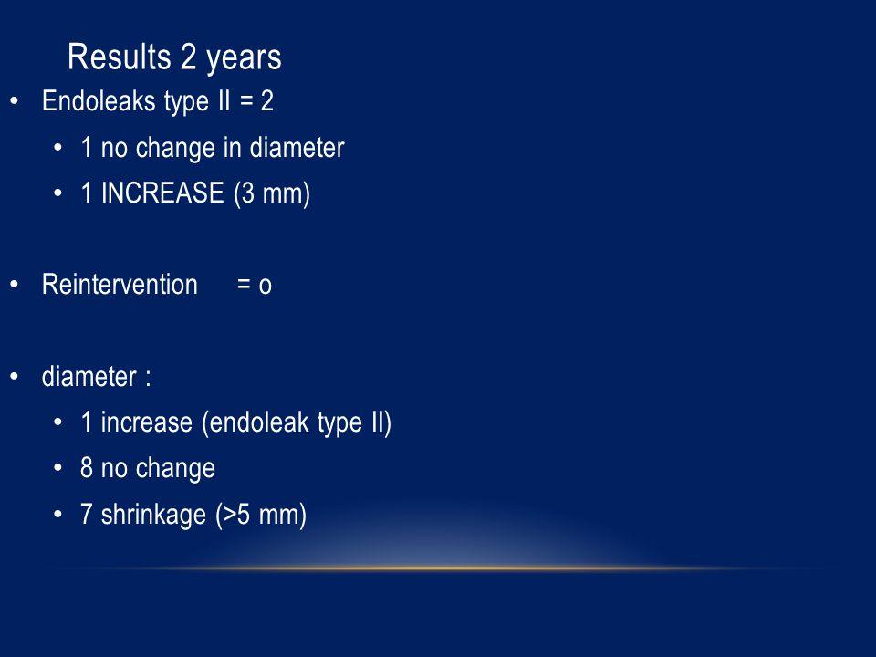 Results 2 years Endoleaks type II = 2 1 no change in diameter 1 INCREASE (3 mm) Reintervention = o diameter : 1 increase (endoleak type II) 8 no change 7 shrinkage (>5 mm)
