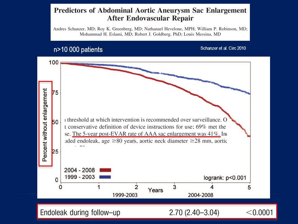Schanzer et al. Circ 2010 n>10 000 patients