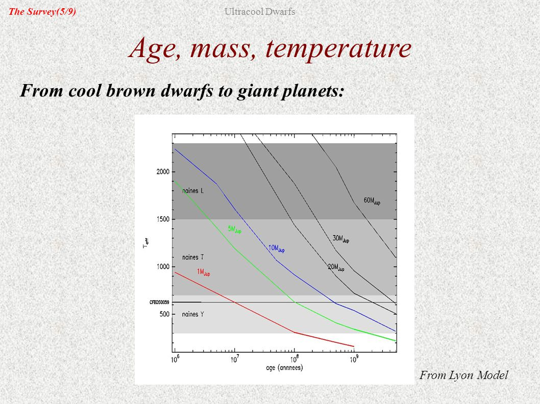 From cool brown dwarfs to giant planets: Age, mass, temperature From Lyon Model The Survey(5/9)Ultracool Dwarfs