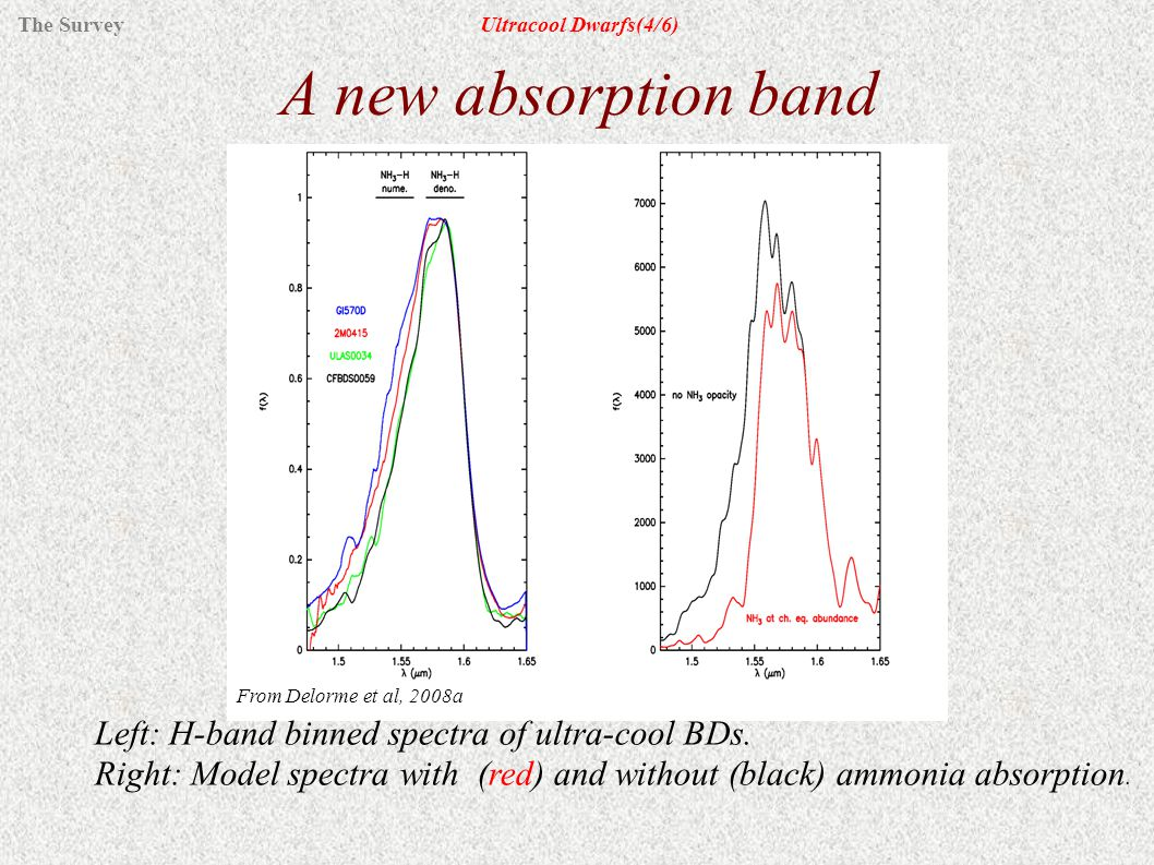 A new absorption band From Delorme et al, 2008a Left: H-band binned spectra of ultra-cool BDs.
