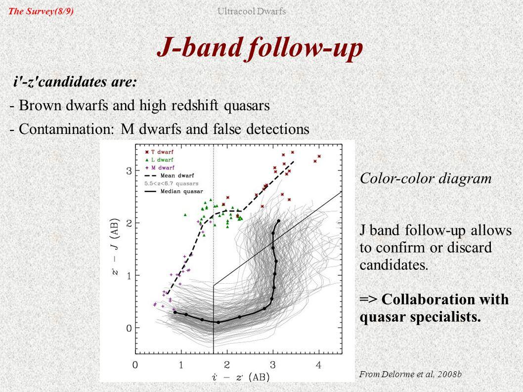 J-band follow-up i'-z'candidates are: - Brown dwarfs and high redshift quasars - Contamination: M dwarfs and false detections Color-color diagram J ba