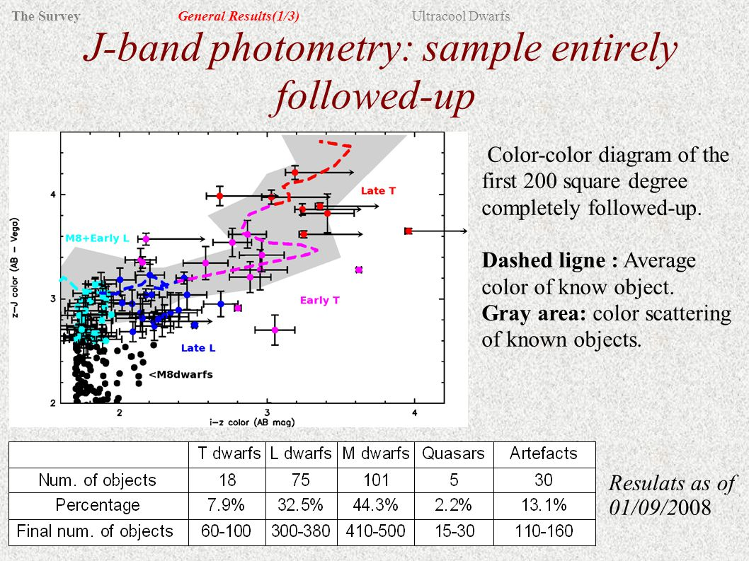 J-band photometry: sample entirely followed-up Resulats as of 01/09/2008 Color-color diagram of the first 200 square degree completely followed-up.