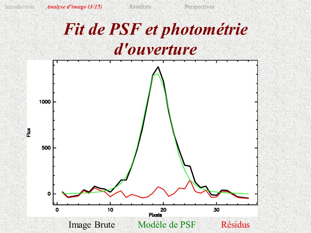Fit de PSF et photométrie d ouverture Image BruteModèle de PSFRésidus IntroductionAnalyse d image(3/15)RésultatsPerspectives