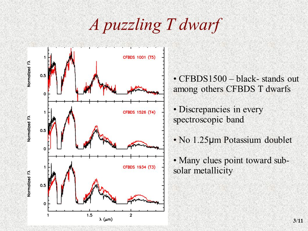 A puzzling T dwarf CFBDS1500 – black- stands out among others CFBDS T dwarfs Discrepancies in every spectroscopic band No 1.25 μ m Potassium doublet M
