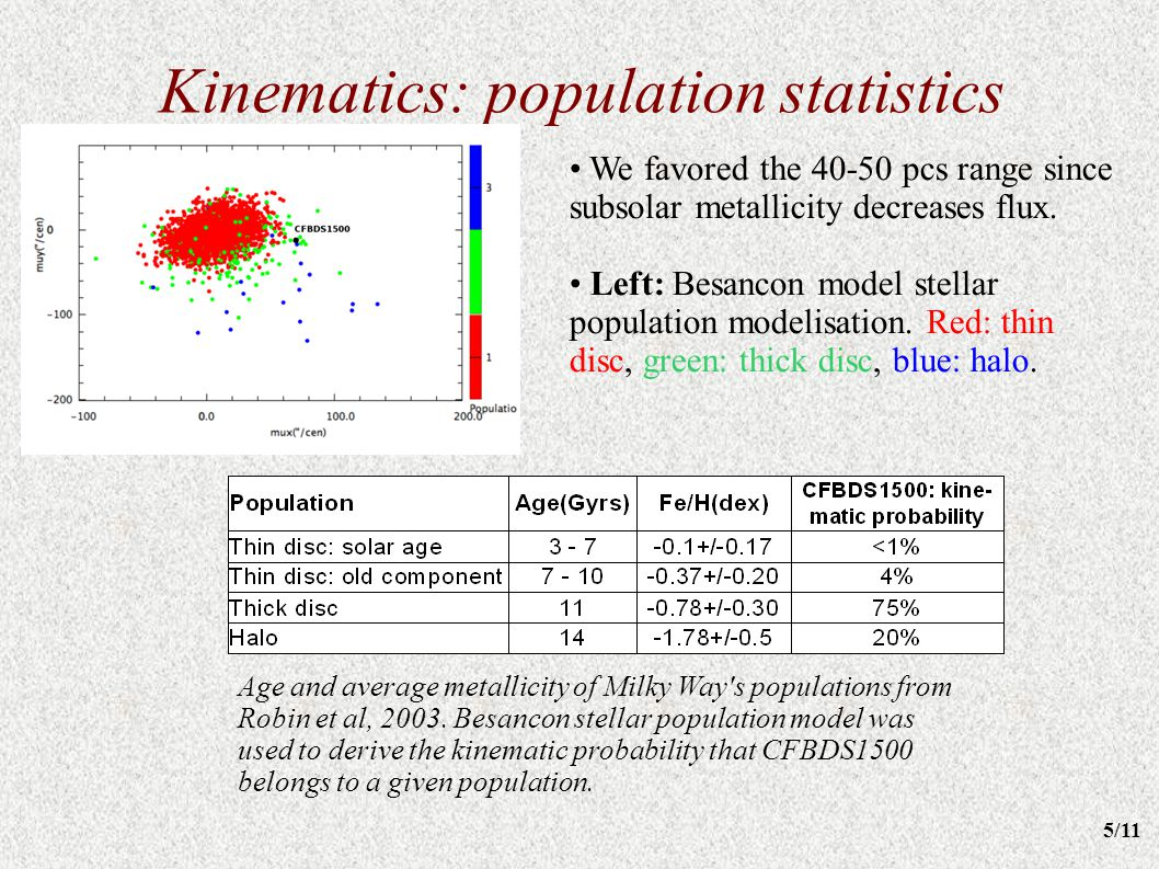 Kinematics: population statistics We favored the 40-50 pcs range since subsolar metallicity decreases flux. Left: Besancon model stellar population mo