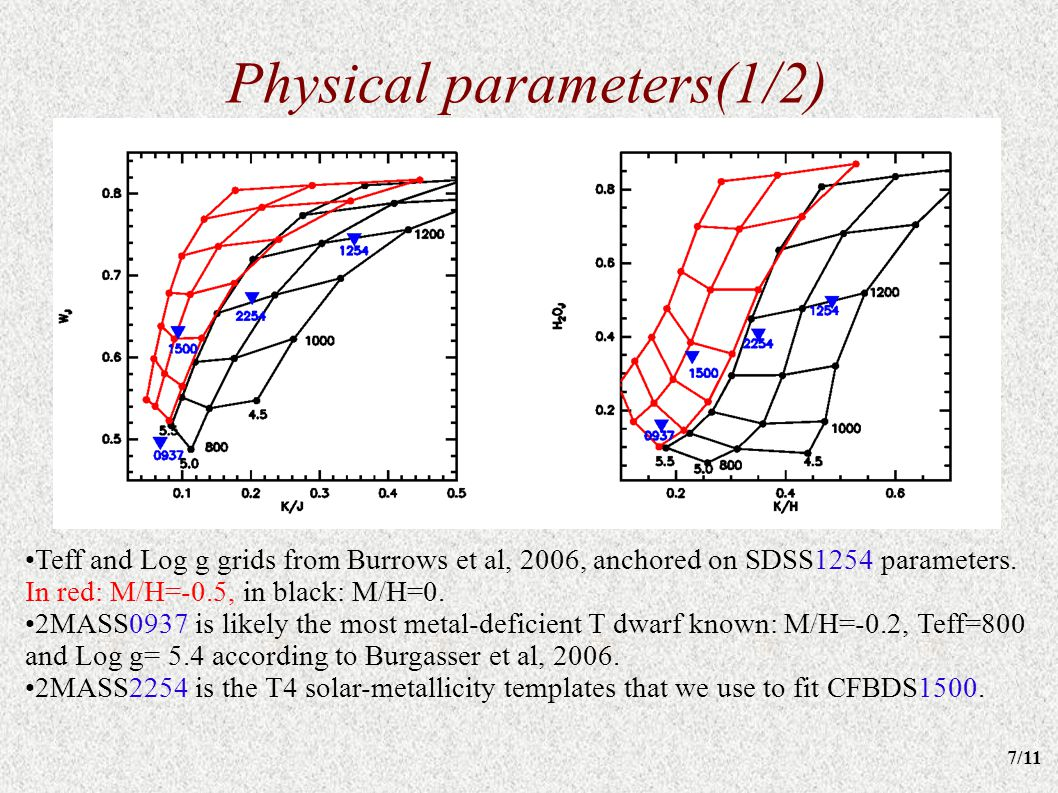 Physical parameters(1/2) Teff and Log g grids from Burrows et al, 2006, anchored on SDSS1254 parameters. In red: M/H=-0.5, in black: M/H=0. 2MASS0937