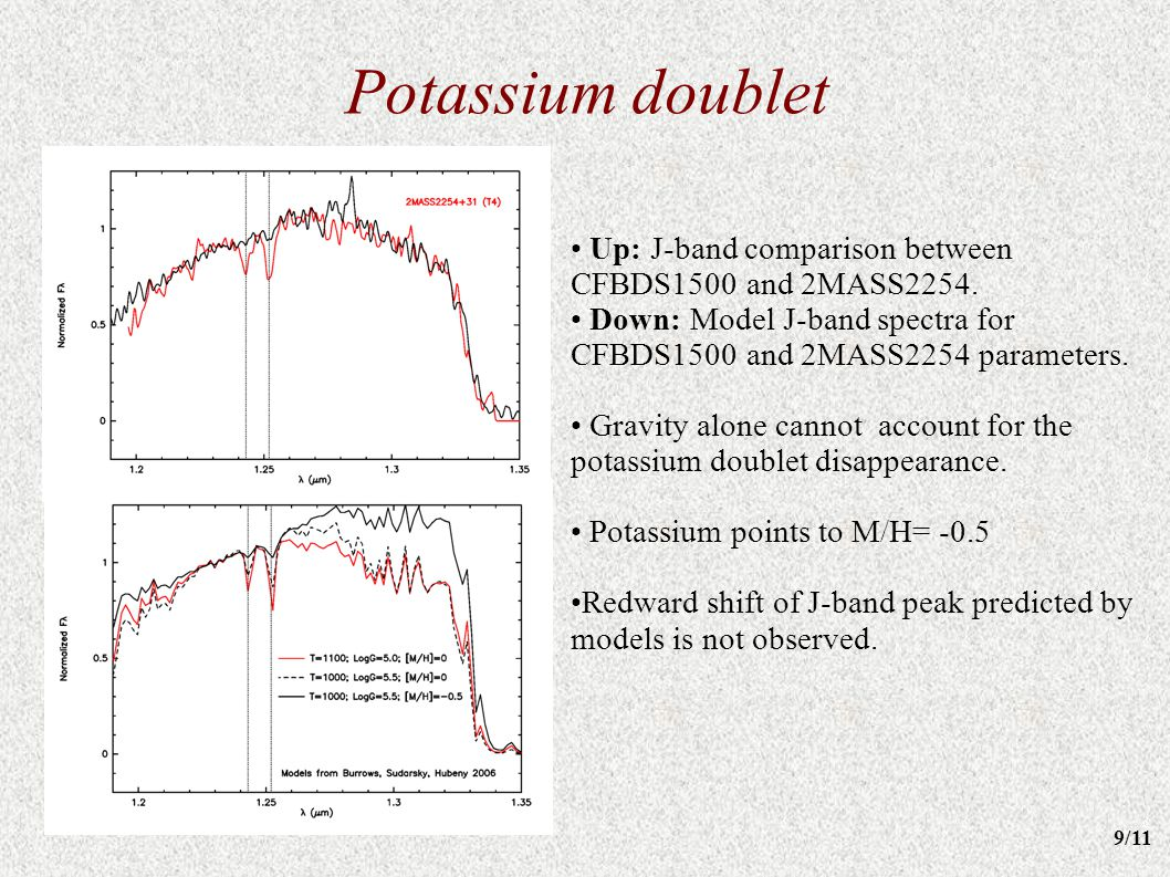 Potassium doublet Up: J-band comparison between CFBDS1500 and 2MASS2254. Down: Model J-band spectra for CFBDS1500 and 2MASS2254 parameters. Gravity al