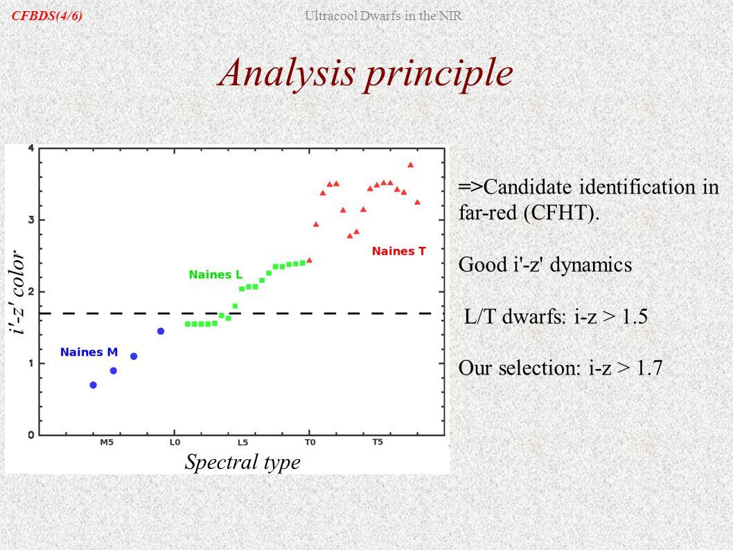 Analysis principle =>Candidate identification in far-red (CFHT). Good i'-z' dynamics L/T dwarfs: i-z > 1.5 Our selection: i-z > 1.7 Spectral type i'-z