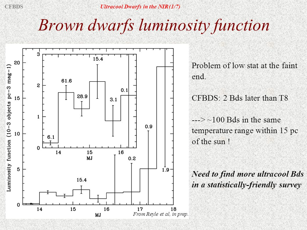 Brown dwarfs luminosity function Problem of low stat at the faint end. CFBDS: 2 Bds later than T8 ---> ~100 Bds in the same temperature range within 1