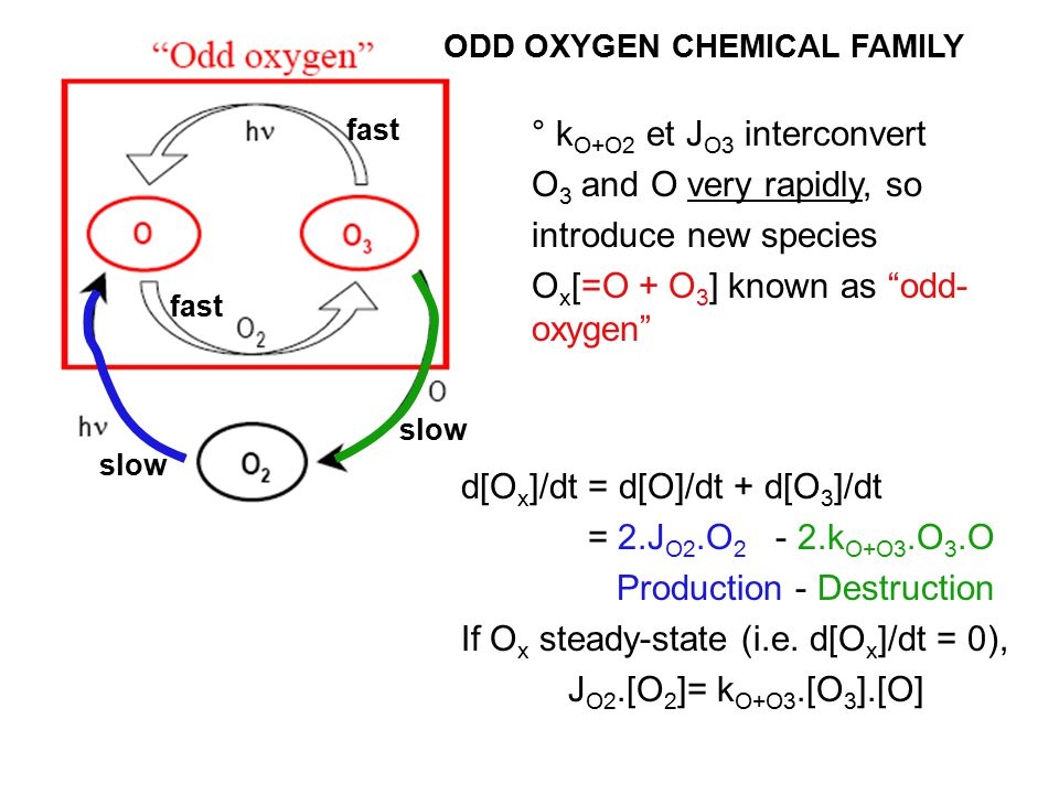° k O+O2 et J O3 interconvert O 3 and O very rapidly, so introduce new species O x [=O + O 3 ] known as odd- oxygen d[O x ]/dt = d[O]/dt + d[O 3 ]/dt = 2.J O2.O 2 - 2.k O+O3.O 3.O Production - Destruction If O x steady-state (i.e.