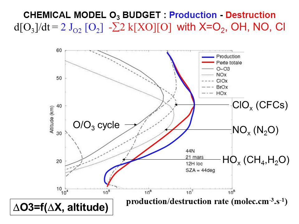 CHEMICAL MODEL O 3 BUDGET : Production - Destruction d[O 3 ]/dt = 2 J O2 [O 2 ] -  2 k[XO][O] with X=O 2, OH, NO, Cl NO x (N 2 O) HO x (CH 4,H 2 O) ClO x (CFCs) production/destruction rate (molec.cm -3.s -1 ) O/O 3 cycle  O3=f(  X, altitude)