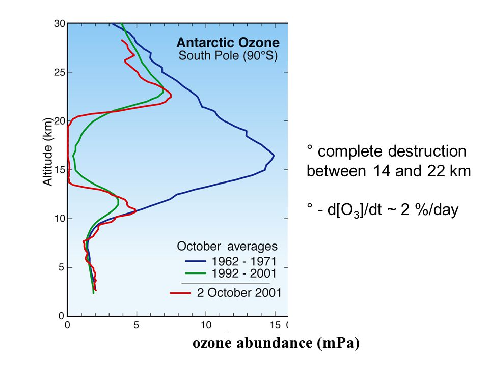 ozone abundance (mPa) ° complete destruction between 14 and 22 km ° - d[O 3 ]/dt ~ 2 %/day