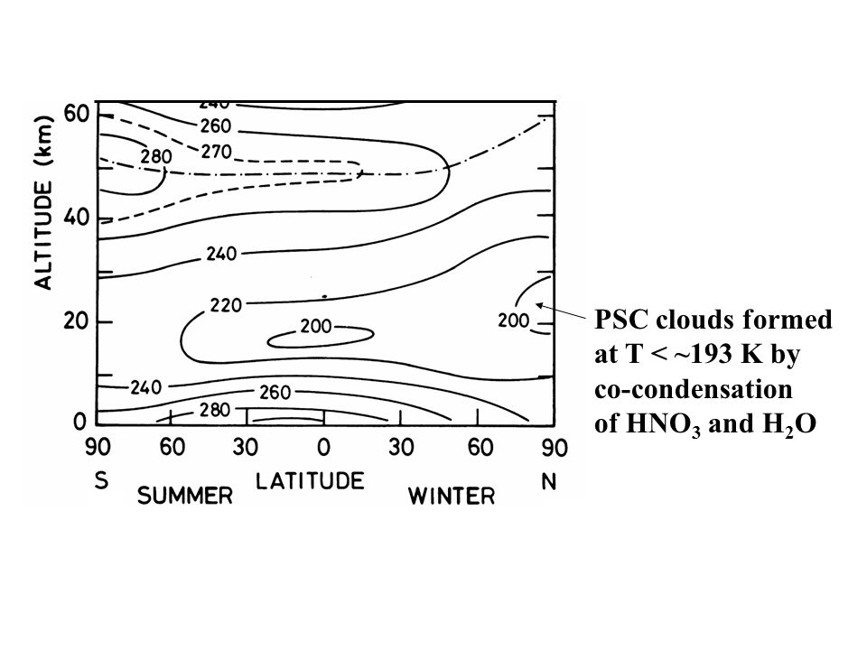 PSC clouds formed at T < ~193 K by co-condensation of HNO 3 and H 2 O