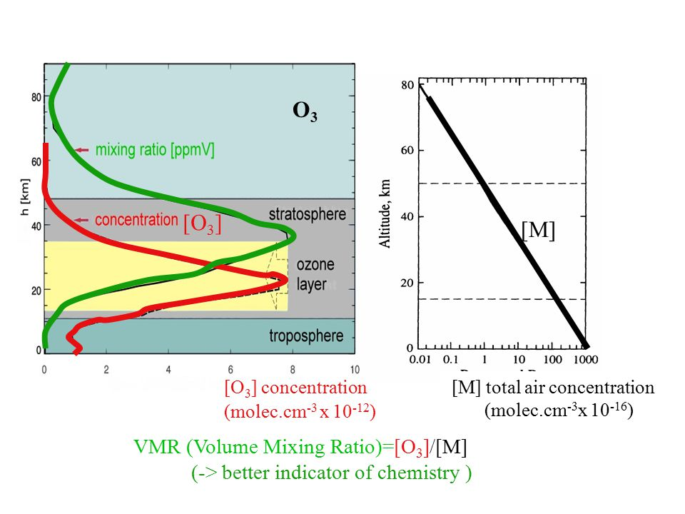 VMR (Volume Mixing Ratio)=[O 3 ]/[M] (-> better indicator of chemistry ) O3O3 [M] total air concentration (molec.cm -3 x 10 -16 ) [O 3 ] [M] [O 3 ] concentration (molec.cm -3 x 10 -12 )