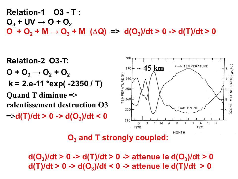 O 3 and T strongly coupled: d(O 3 )/dt > 0 -> d(T)/dt > 0 -> attenue le d(O 3 )/dt > 0 d(T)/dt > 0 -> d(O 3 )/dt attenue le d(T)/dt > 0 ~ 45 km Relation-2 O3-T: O + O 3 → O 2 + O 2 k = 2.e-11 *exp( -2350 / T) Quand T diminue => ralentissement destruction O3 => d(T)/dt > 0 -> d(O 3 )/dt < 0 Relation-1 O3 - T : O 3 + UV → O + O 2 O + O 2 + M → O 3 + M (  Q) => d(O 3 )/dt > 0 -> d(T)/dt > 0