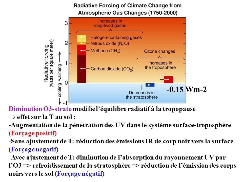 Diminution O3-strato modifie l'équilibre radiatif à la tropopause  effet sur la T au sol : -Augmentation de la pénétration des UV dans le système surface-troposphère (Forçage positif) -Sans ajustement de T: réduction des émissions IR de corp noir vers la surface (Forçage négatif) -Avec ajustement de T: diminution de l'absorption du rayonnement UV par l'O3 => refroidissement de la stratosphère => réduction de l'émission des corps noirs vers le sol (Forçage négatif) -0.15 Wm-2