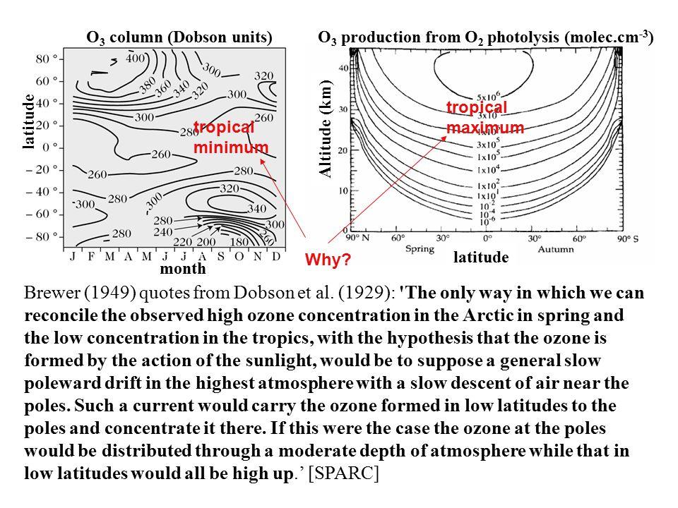 Mass balance for atomic oxygen O: d[O]/dt = 2.J O2.[O 2 ] +J O3.[O 3 ] -k O+O2.[O 2 ].[O].[M] -k O+O3.[O 3 ].[O] ° if O x steady-state (i.e.