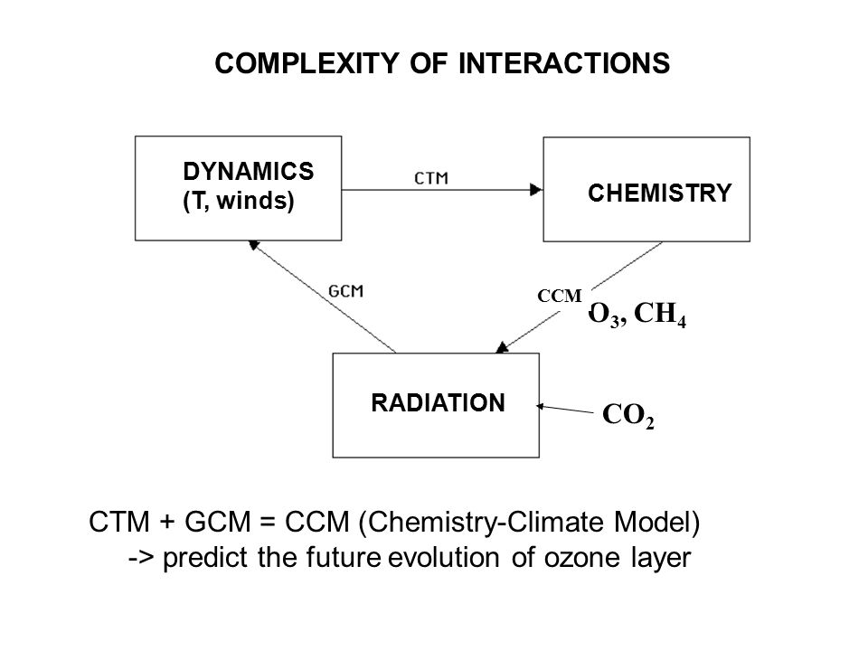 COMPLEXITY OF INTERACTIONS CTM + GCM = CCM (Chemistry-Climate Model) -> predict the future evolution of ozone layer DYNAMICS (T, winds) RADIATION CHEMISTRY CO 2 O 3, CH 4 CCM