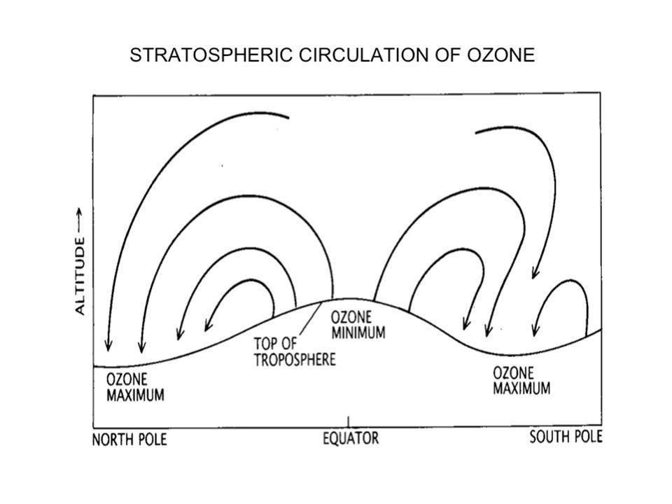 Volume mixing ratio Altitude (km) ° Chapman's model of [O]/[O 3 ] validated against observations ° [O]/[O 3 ] O x [=O + O 3 ] ~ O 3 and d[O x ]/d= d[O 3 ]/dt O3O3 O