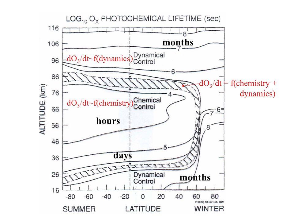hours days months dO 3 /dt~f(dynamics) dO 3 /dt~f(chemistry) months dO 3 /dt = f(chemistry + dynamics)
