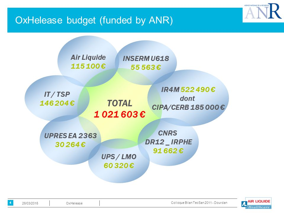 4 OxHelease26/03/2015 Colloque Bilan TecSan 2011 - Dourdan OxHelease budget (funded by ANR) TOTAL 1 021 603 € Air Liquide 115 100 € IR4M 522 490 € dont CIPA/CERB 185 000 € INSERM U618 55 563 € CNRS DR12 _ IRPHE 91 662 € UPS / LMO 60 320 € IT / TSP 146 204 € UPRES EA 2363 30 264 €