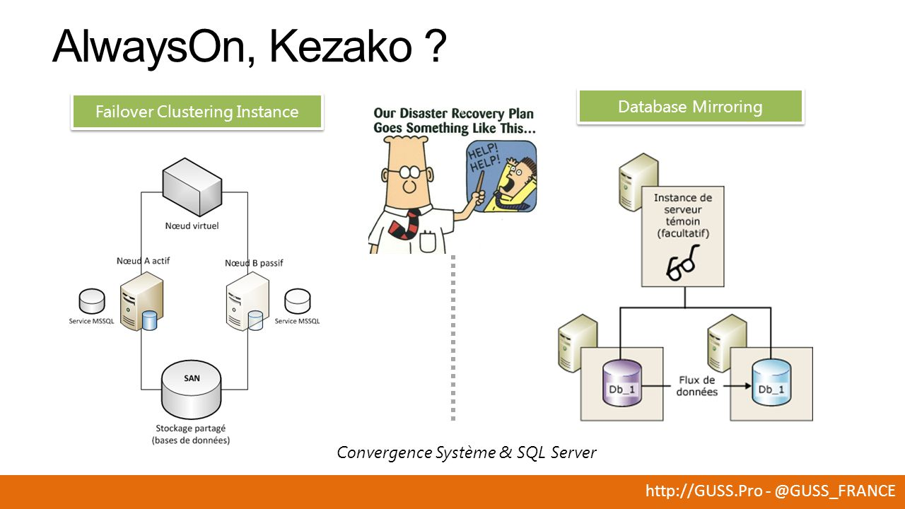 http://GUSS.Pro - @GUSS_FRANCE Convergence Système & SQL Server Database Mirroring Failover Clustering Instance AlwaysOn, Kezako