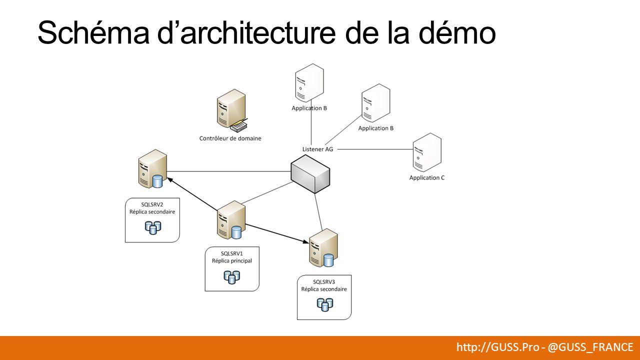 http://GUSS.Pro - @GUSS_FRANCE Schéma d'architecture de la démo