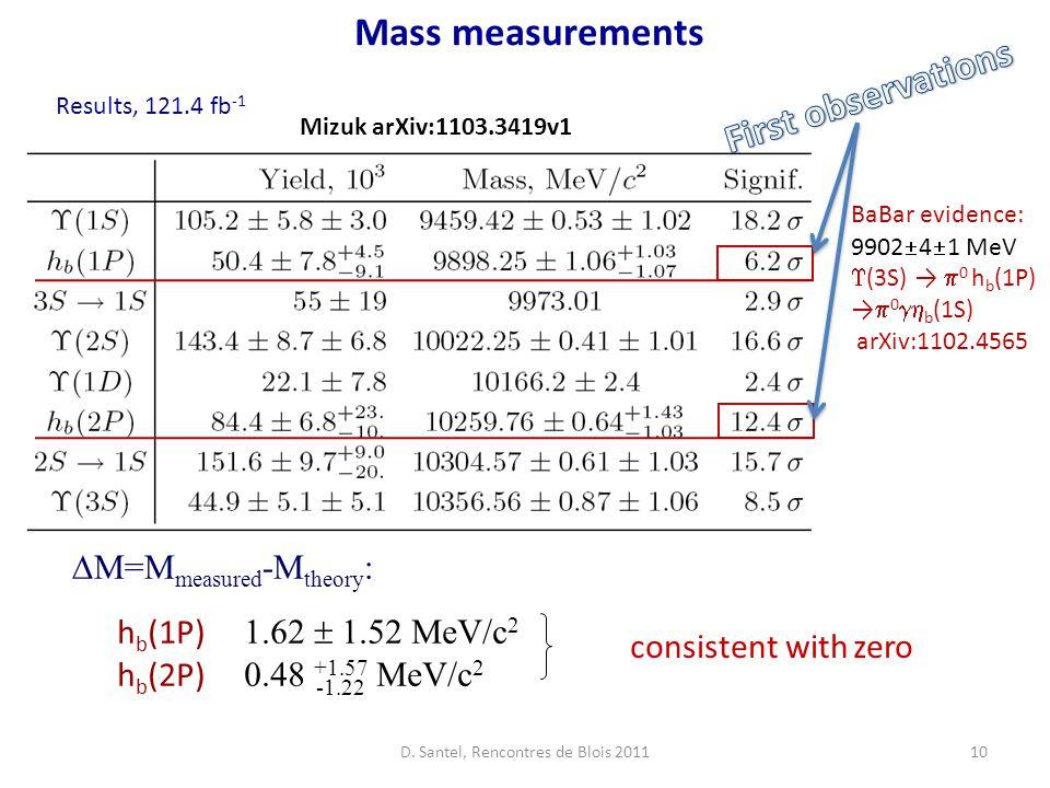 10 Mass measurements h b (1P) 1.62  1.52 MeV/c 2 h b (2P) 0.48 +1.57 MeV/c 2 -1.22 Results, 121.4 fb -1  M=M measured -M theory : consistent with zero Mizuk arXiv:1103.3419v1 BaBar evidence: 9902  4  1 MeV  (3S) →  0 h b (1P) →  0  b (1S) arXiv:1102.4565 D.
