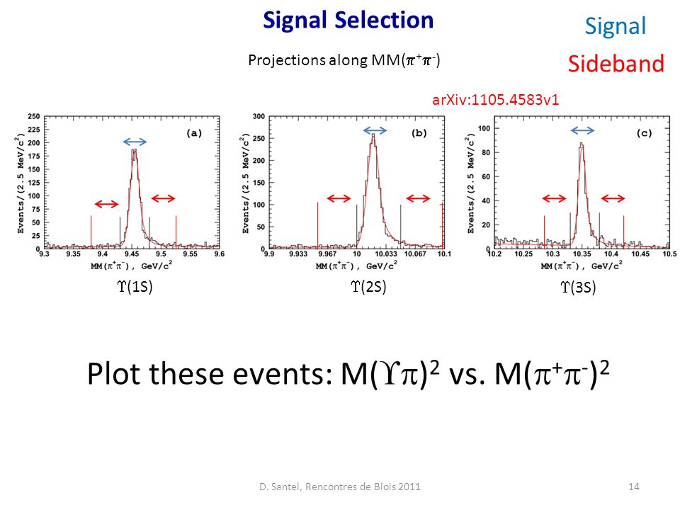 Signal Selection arXiv:1105.4583v1 14 Projections along MM(  +  - )  (1S)  (2S)  (3S) Signal Sideband Plot these events: M(  ) 2 vs.