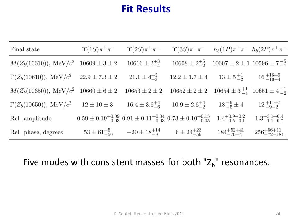 24 Fit Results Five modes with consistent masses for both Z b resonances.