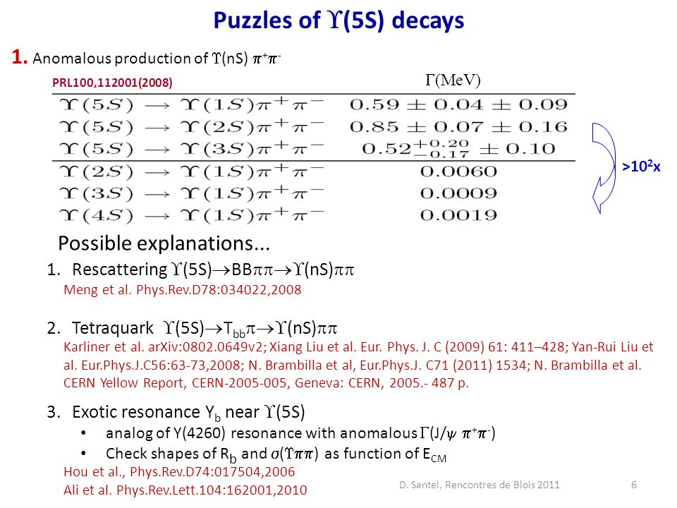 6 Puzzles of  (5S) decays PRL100,112001(2008)  (MeV) >10 2 x 1.