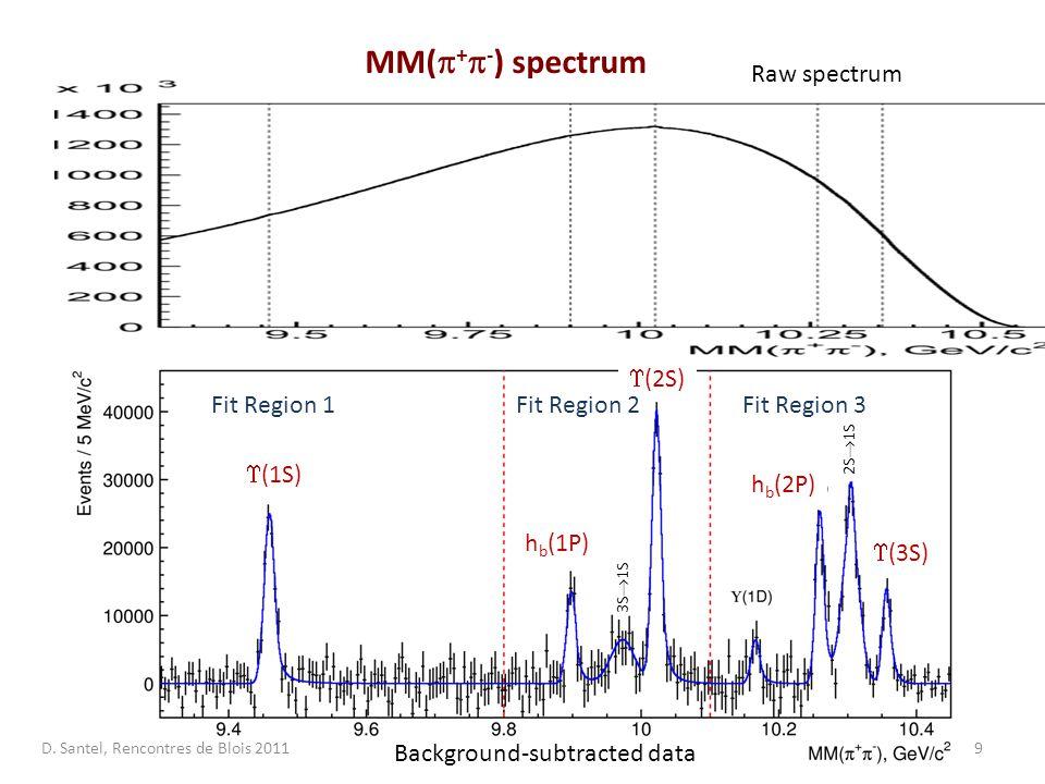 9 MM(  +  - ) spectrum 2S  1S 3S  1S  (2S)  (3S) h b (1P) h b (2P)  (1S) Background-subtracted data Raw spectrum Fit Region 1Fit Region 2Fit Region 3 D.